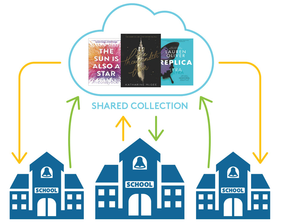 In shared eBook & audiobook collections for schools, members buy titles, which are available via a central platform.