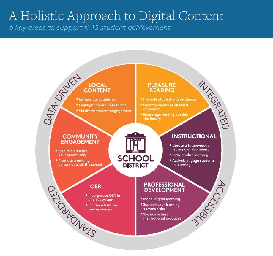 OverDrive School Content Wheel